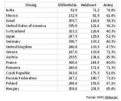 vastagbélrák globális statisztikái)