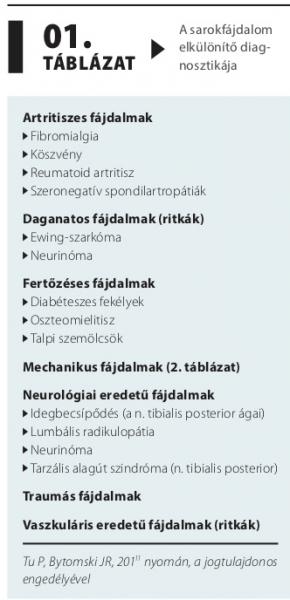 klinikai irányelvek a talpi szemölcsökről
