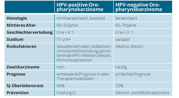 hpv impfung typen
