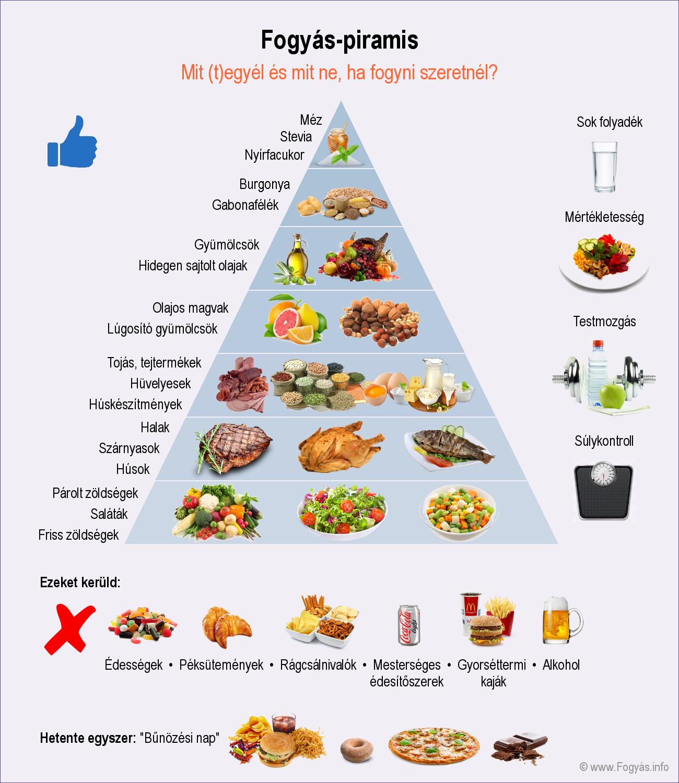 diéta férgek számára felnőtteknek