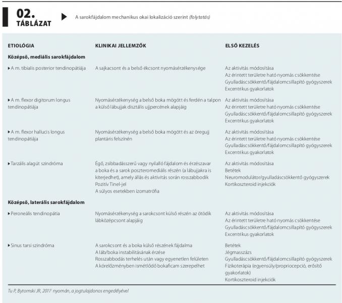 klinikai irányelvek a talpi szemölcsökről)
