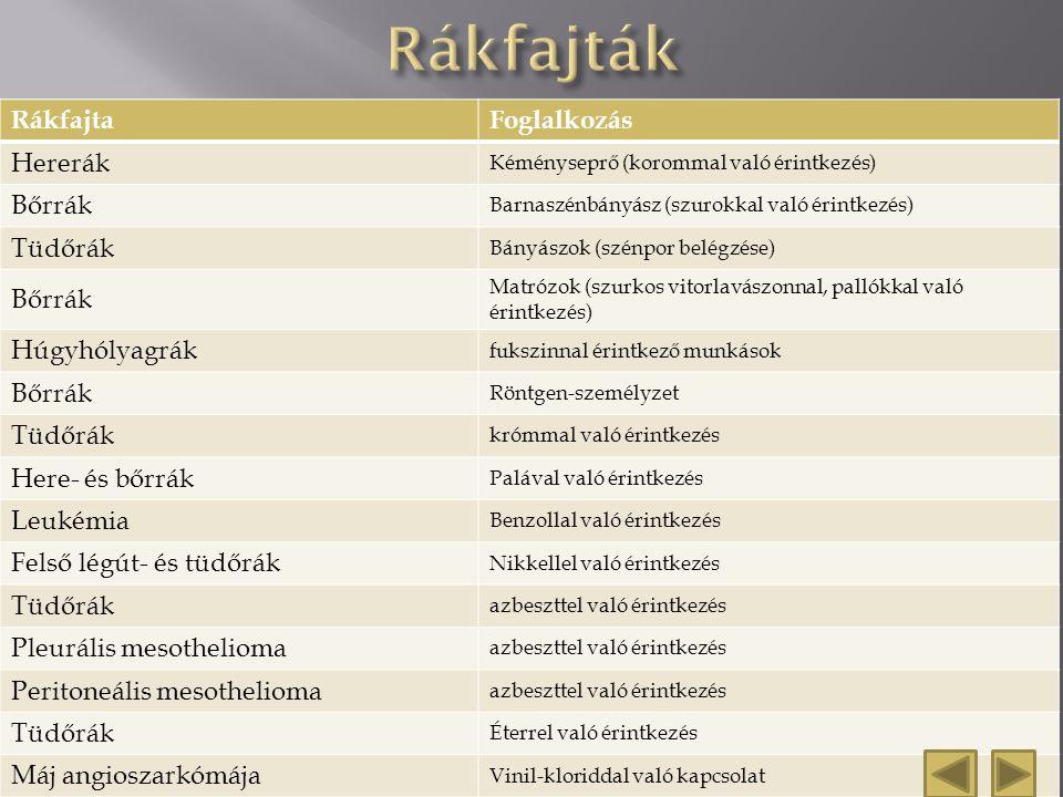 peritoneális rák stádiumai