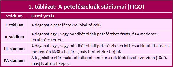 petefészekrák kiújulásának tünetei)