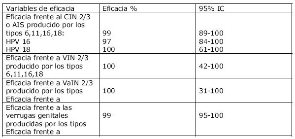 hpv vírus 16 és 18)