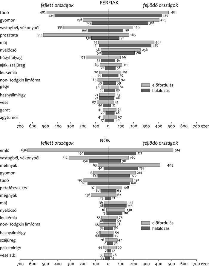 gyomorrák statisztikák hatékony gyertyák a nemi szemölcsökhöz