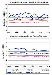 hasnyálmirigyrák prevalenciája)