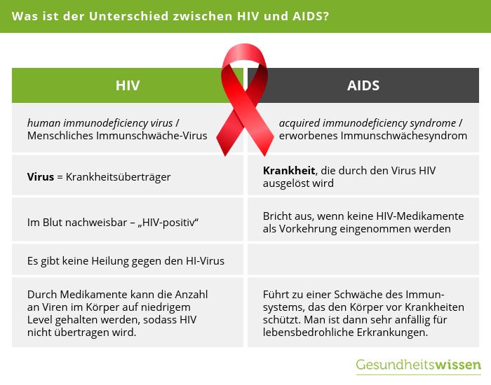 hiv vírus volt ist das