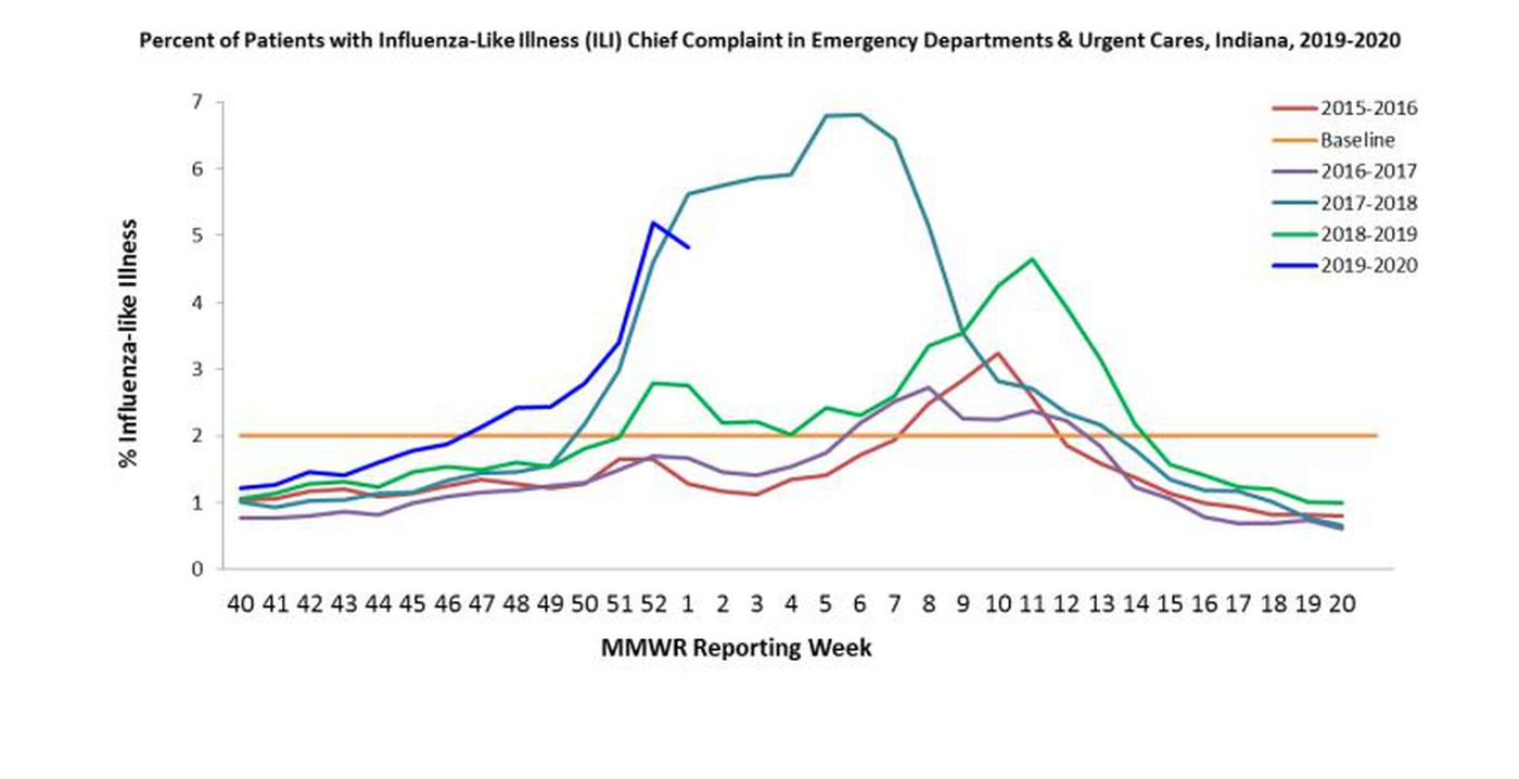 Tájékoztató az influenza figyelőszolgálat adatairól - 2020.10. hét (Módosítva 2020. 05. 06.)