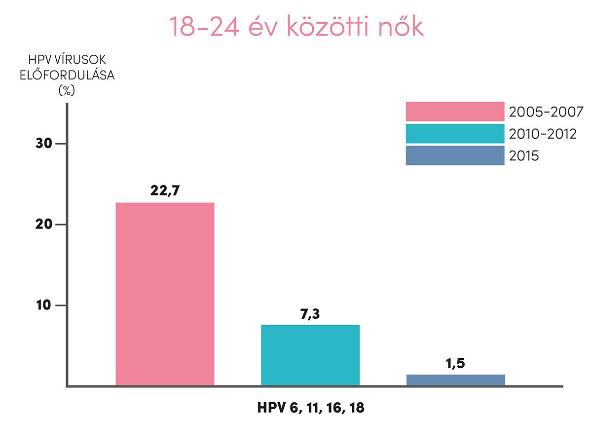papillomavírus elleni vakcina 16 év után)