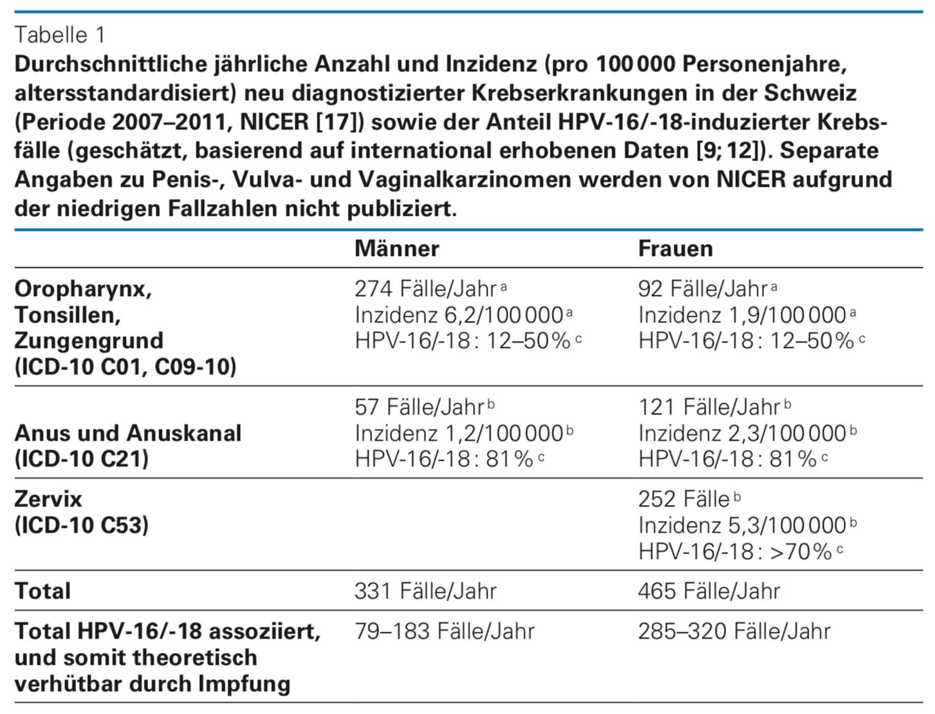 hpv impfung erfahrungen)